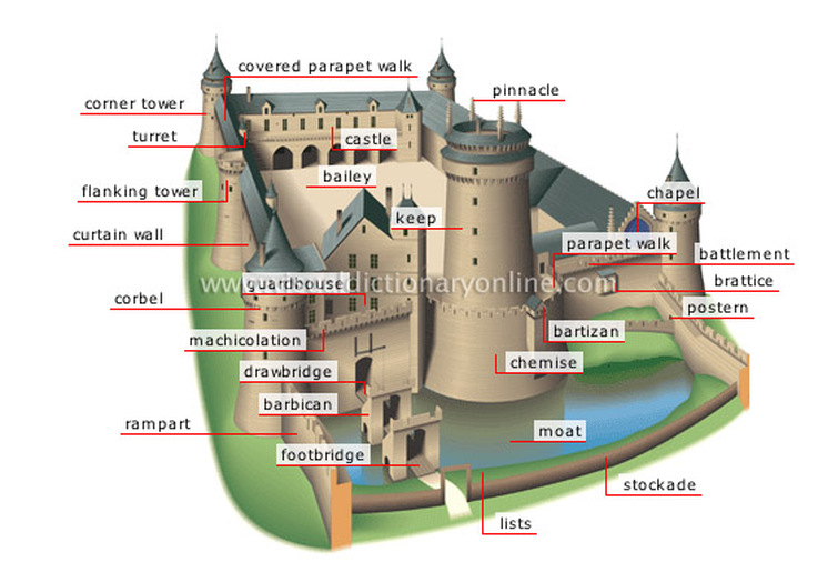 an analysis of castles in centuries